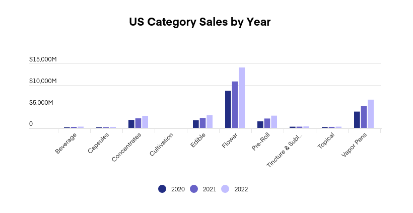 US & Canada cannabis market projections: Graph 3