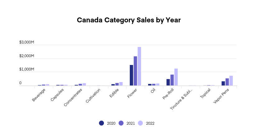 US & Canada cannabis market projections: Graph 4