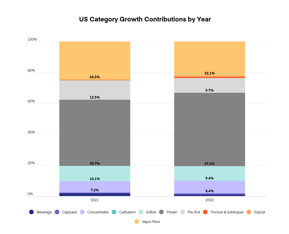 US & Canada cannabis market projections: Graph 6