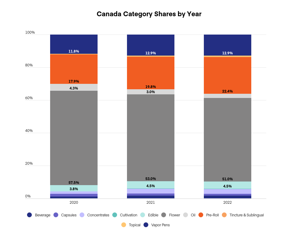 US & Canada cannabis market projections: Graph 7