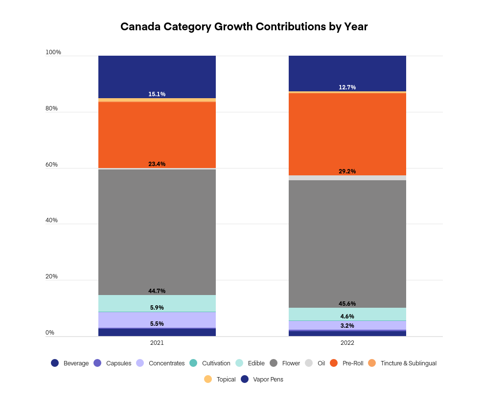 US & Canada cannabis market projections: Graph 8
