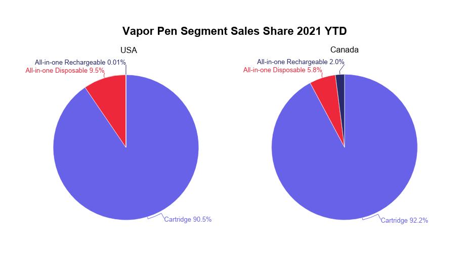 Cannabis vapor pens analysis: Vapor pen segment sales share