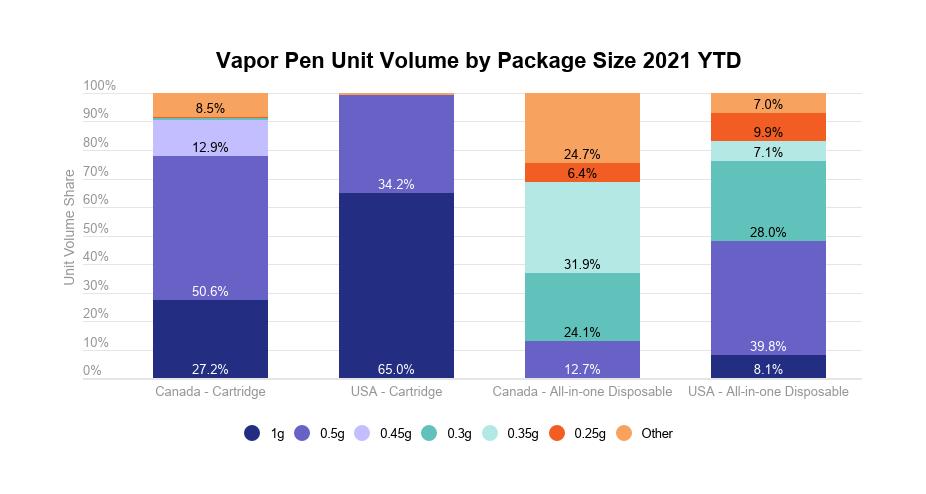 Cannabis vapor pens analysis: Vapor pen unit volume by package size