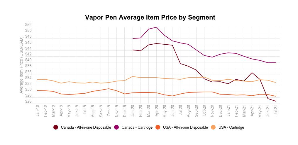 Cannabis vapor pens analysis: Vapor pen average item price