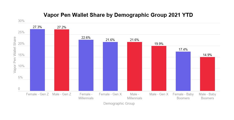 Cannabis vapor pens analysis: vapor pen wallet share by demographics