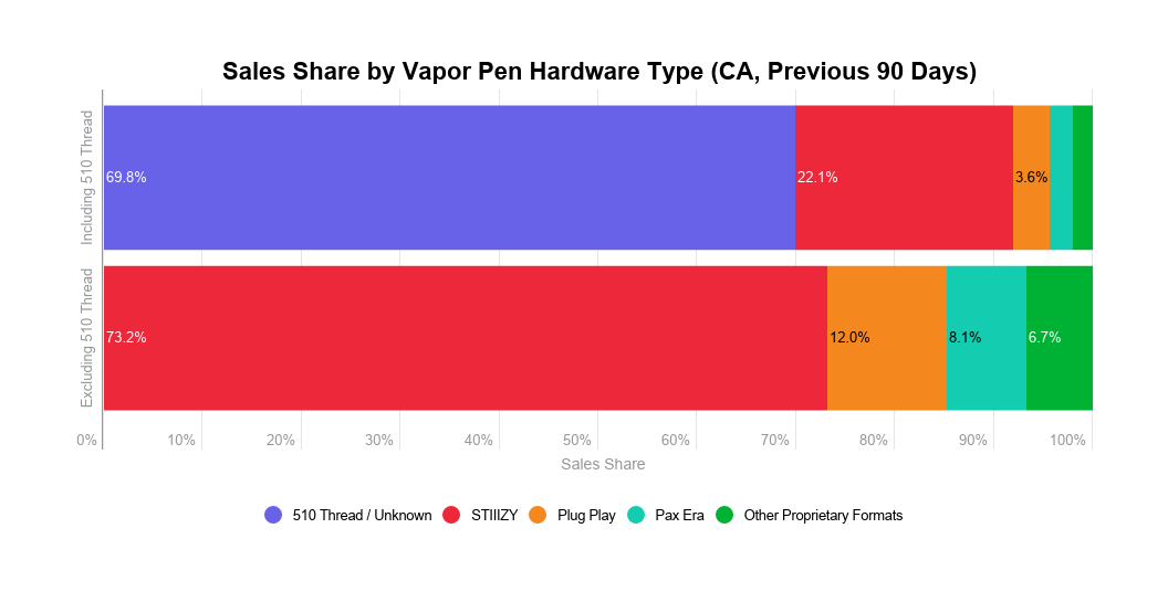 Cannabis vapor pens analysis: Sales share by hardware type