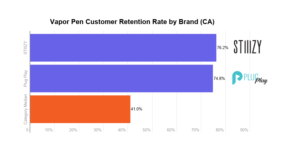 Cannabis vapor pens analysis: Customer retention