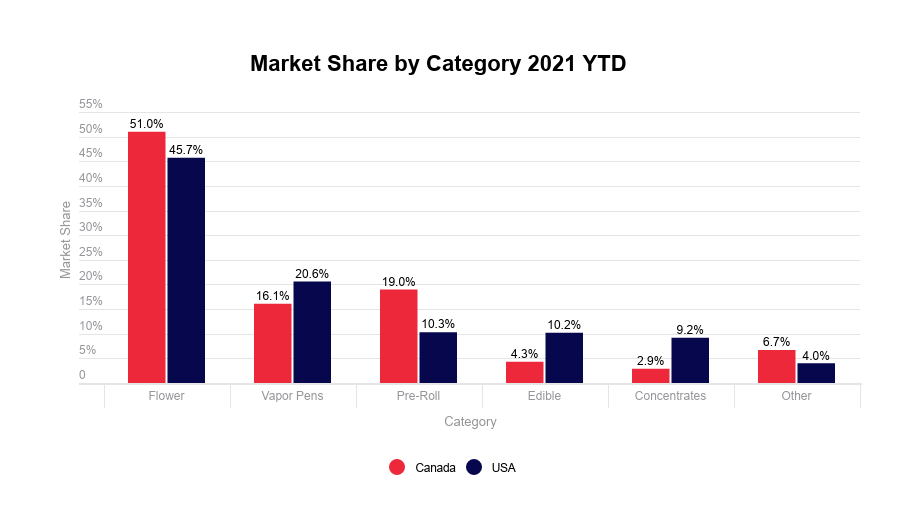 Cannabis vapor pens analysis: Market share by category