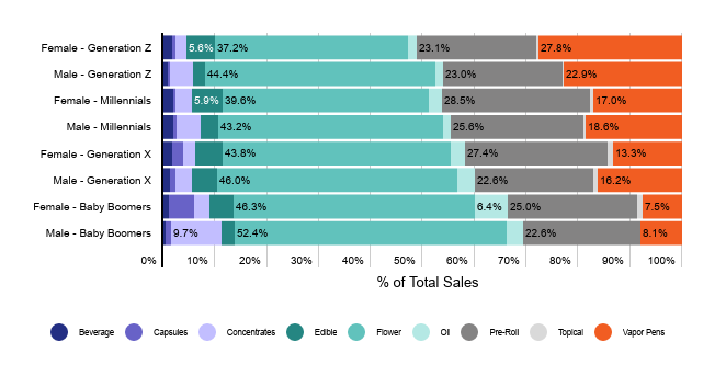 Brand affinity in Canada cannabis flower and pre-roll: category sales by demographics