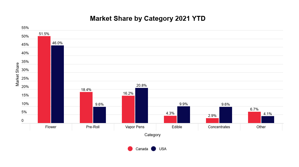 Cannabis flower industry report: market share by category