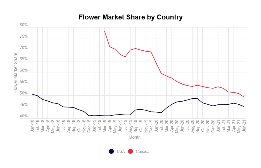 Cannabis flower industry report: Flower market share by country