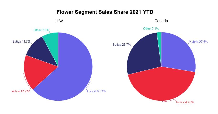 Cannabis flower industry report: Flower segment sales share