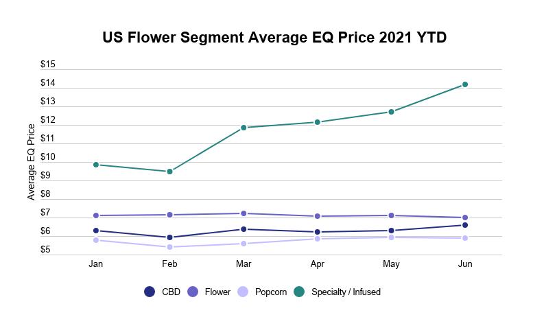 Cannabis flower industry report: US flower segments average prices