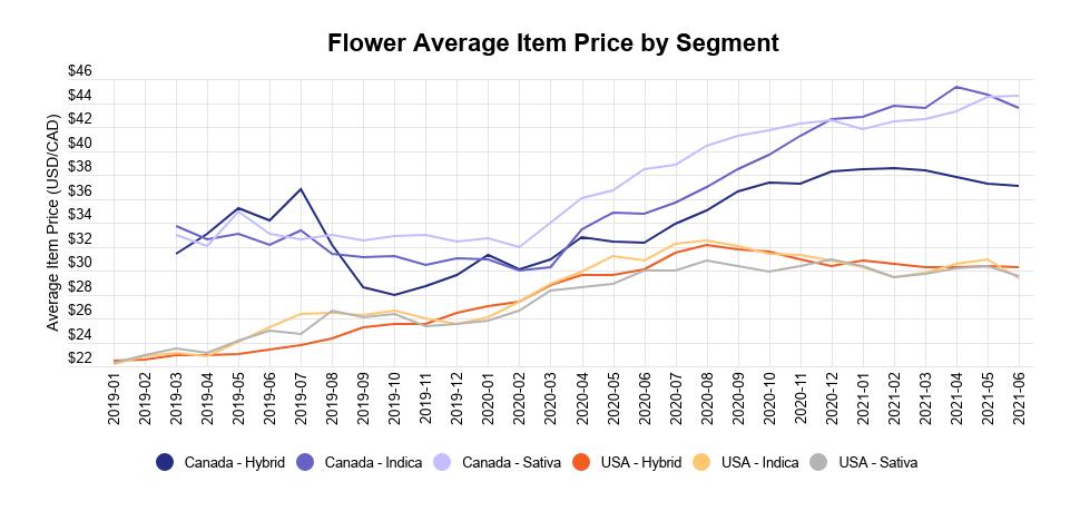 Cannabis flower industry report: Flower average item price by segment
