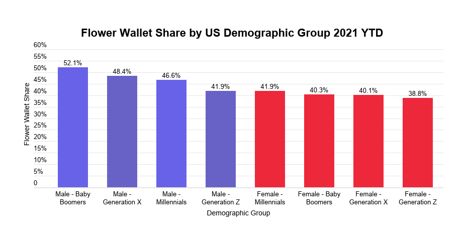 Cannabis flower industry report: Flower wallet share by demographic