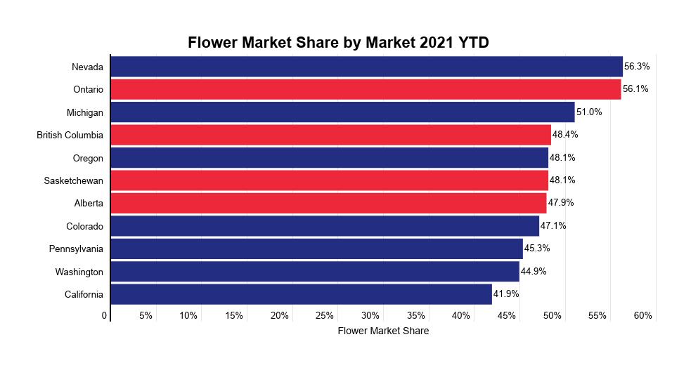 Cannabis flower industry report: Flower market share by market