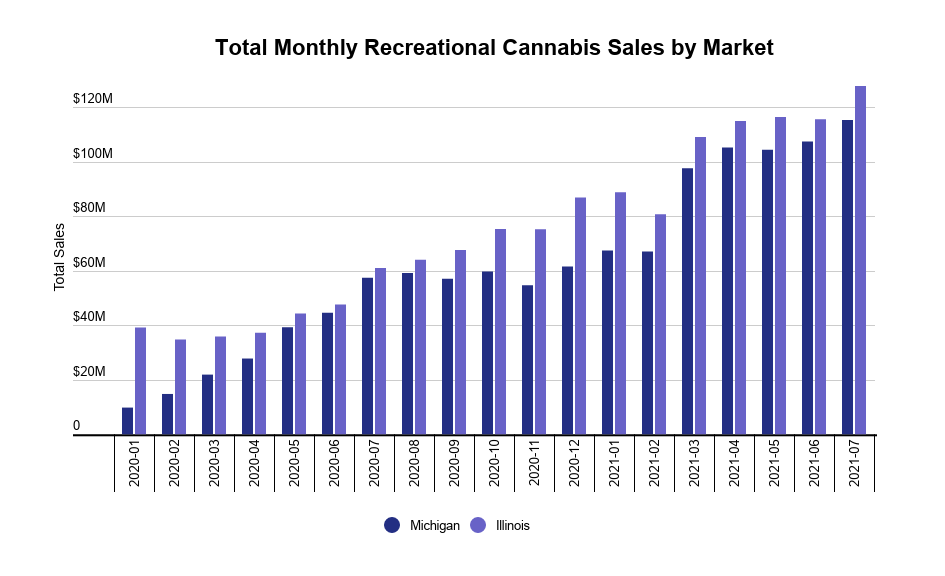 US medical and recreational cannabis market development image 1: Monthly recreational cannabis sales by market