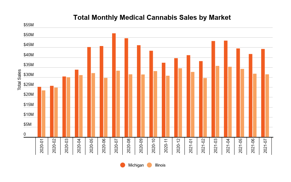 US medical and recreational cannabis market development image 2: Monthly medical cannabis sales by market
