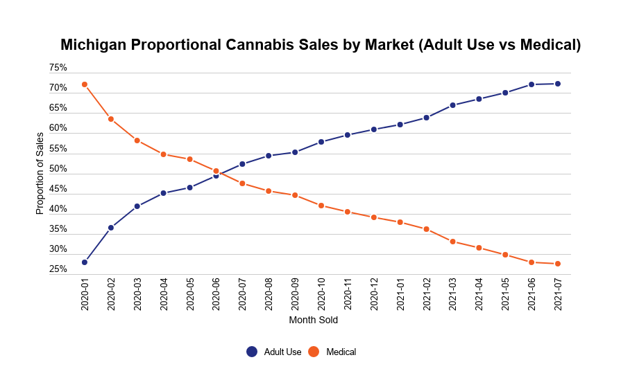 US medical and recreational cannabis market development image 3: Medical and recreational cannabis sales in Michigan