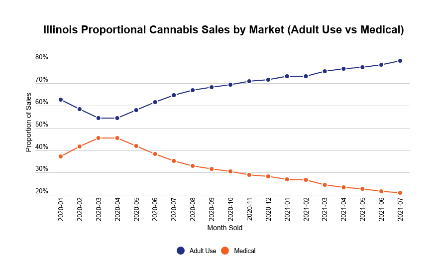 US medical and recreational cannabis market development image 4: Medical and recreational cannabis sales in Illinois
