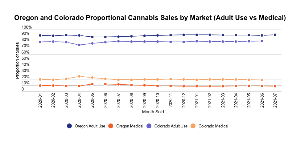 US medical and recreational cannabis market development image 5: Medical and recreational cannabis sales in Colorado and Oregon