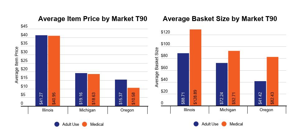 US medical and recreational cannabis market development image 6: Basket analysis