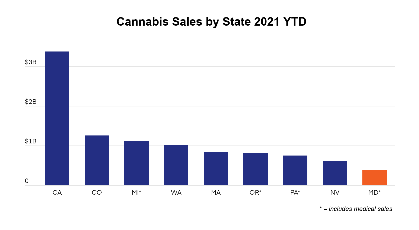 Maryland cannabis market report graph 1: total cannabis sales by state