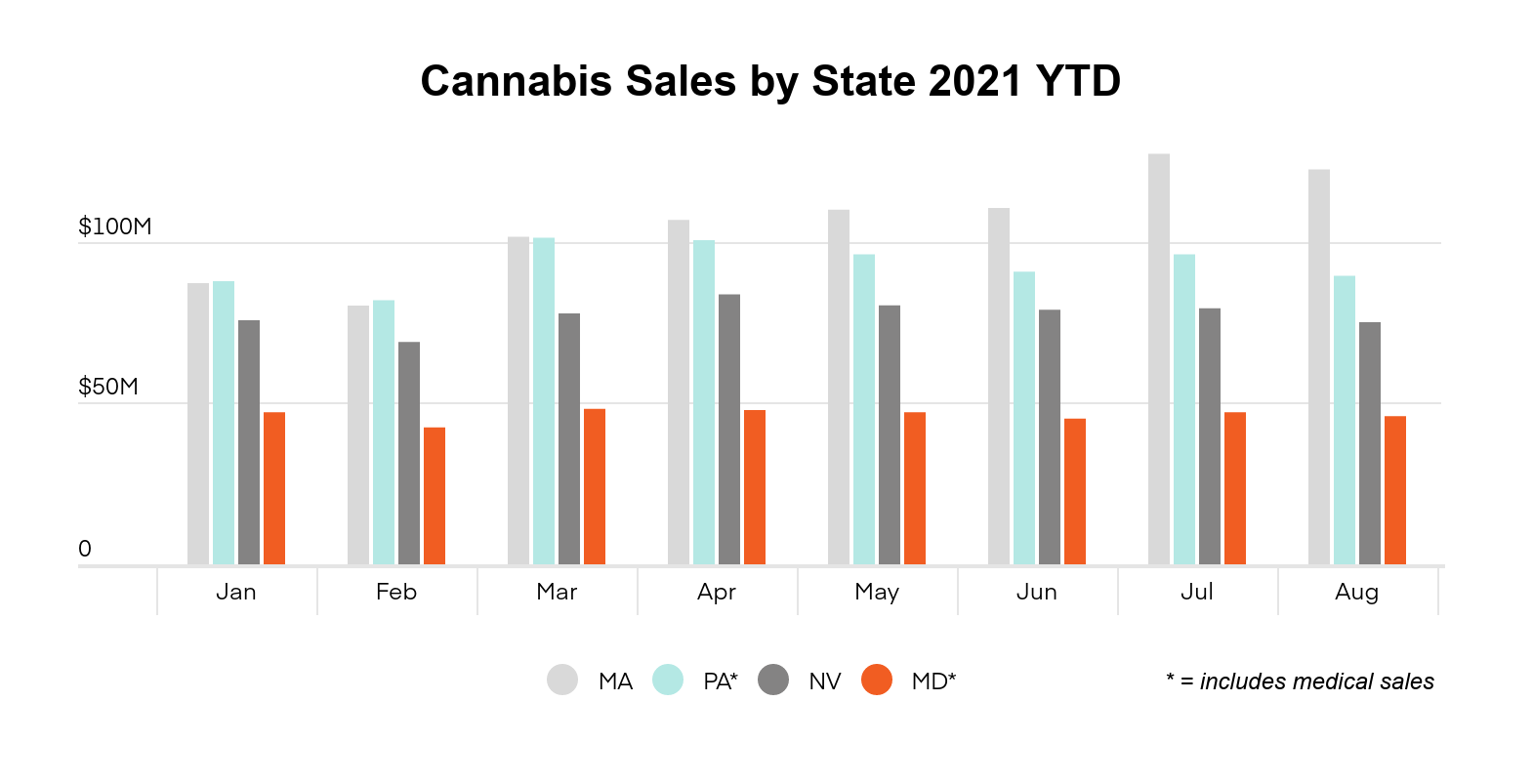 Maryland cannabis market report graph 2: Cannabis sales by state