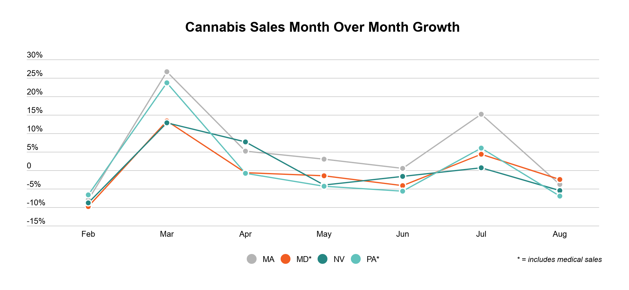 Maryland cannabis market report graph 3: Month over month growth