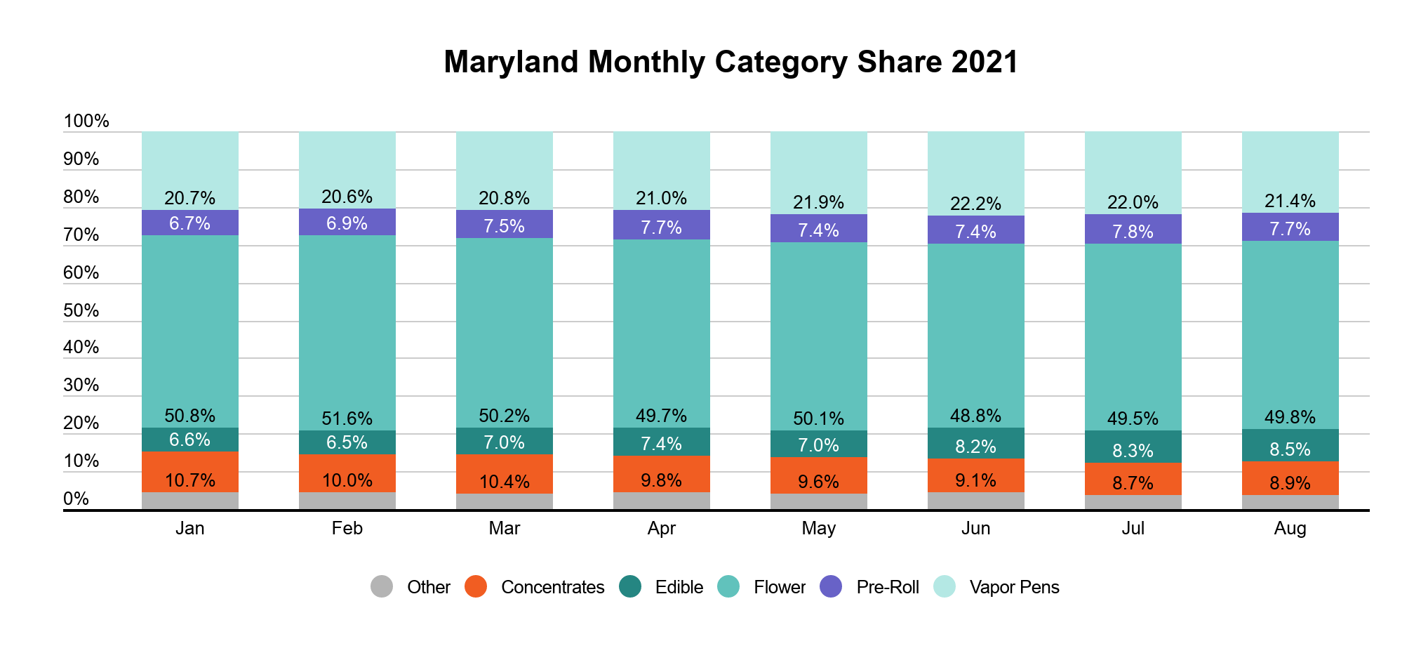 Maryland cannabis market report graph 5: Cannabis category market share in Maryland