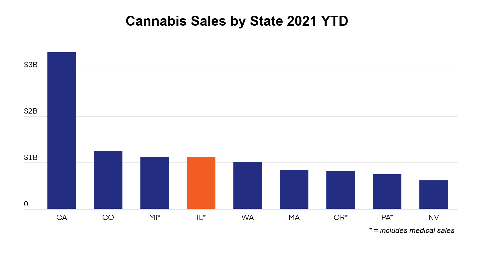 Illinois cannabis market overview graph 1: Total cannabis sales by state
