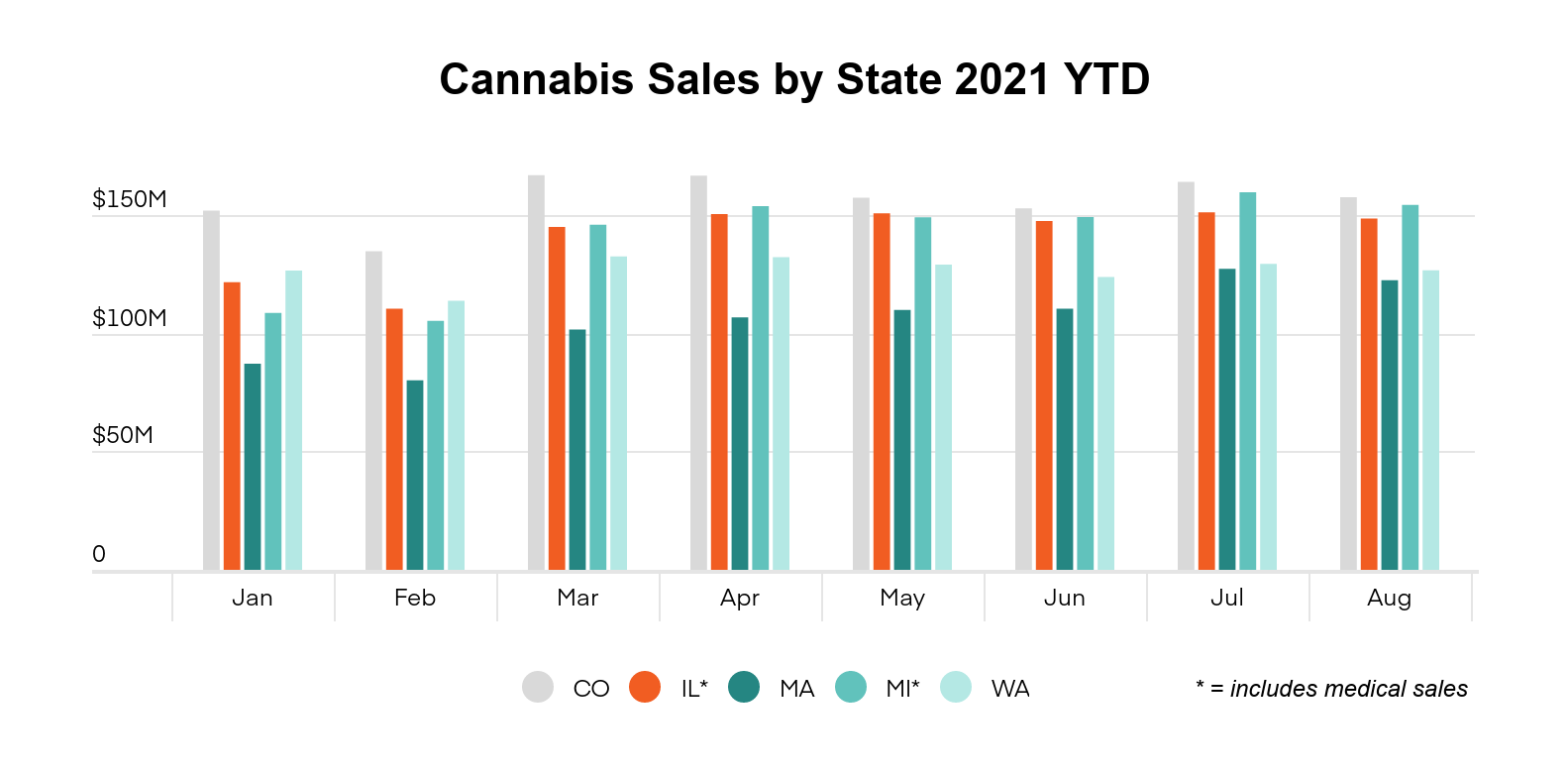 Illinois cannabis market overview graph 2: Cannabis sales by month