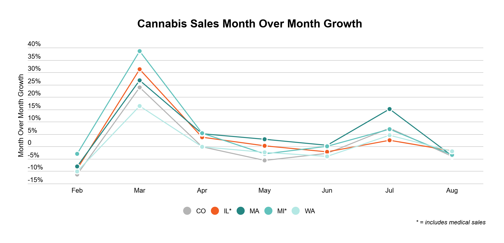 Illinois cannabis market overview graph 3: Month over month growth