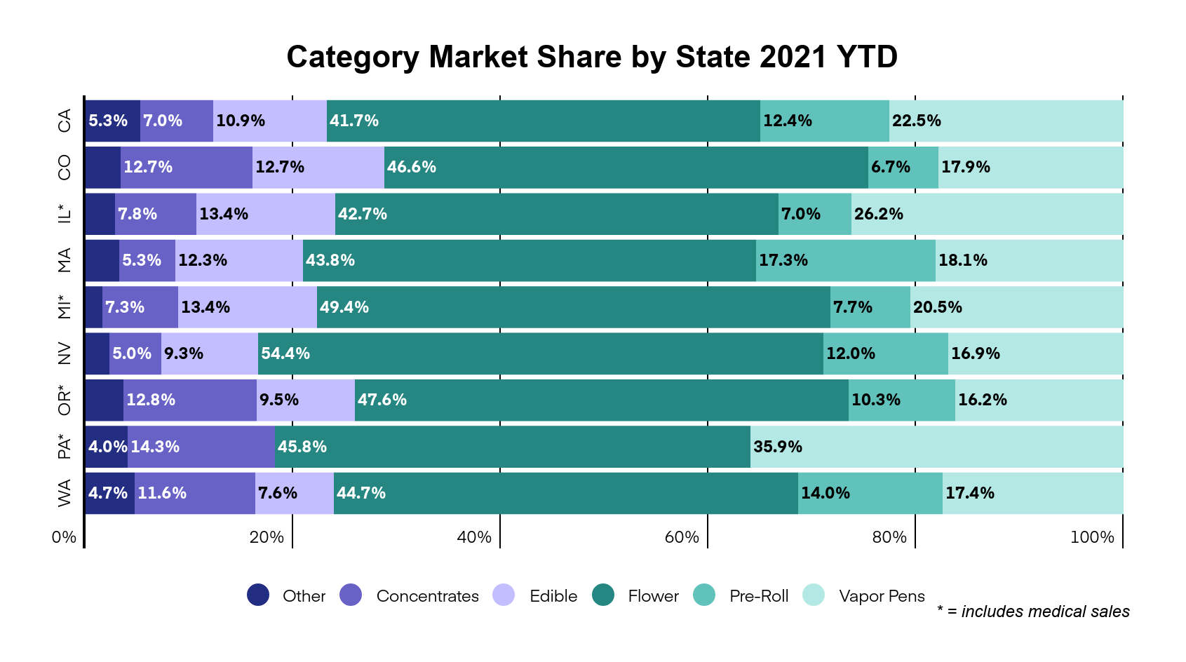 Illinois cannabis market overview graph 4: Cannabis category market share by state