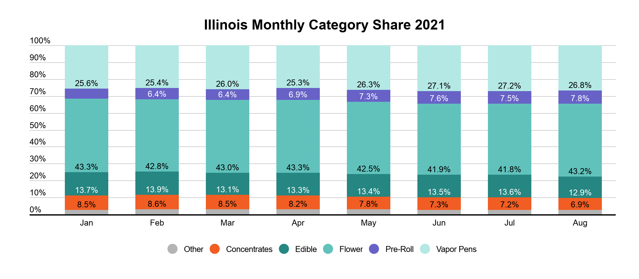 Illinois cannabis market overview graph 5: Cannabis category market share in Illinois