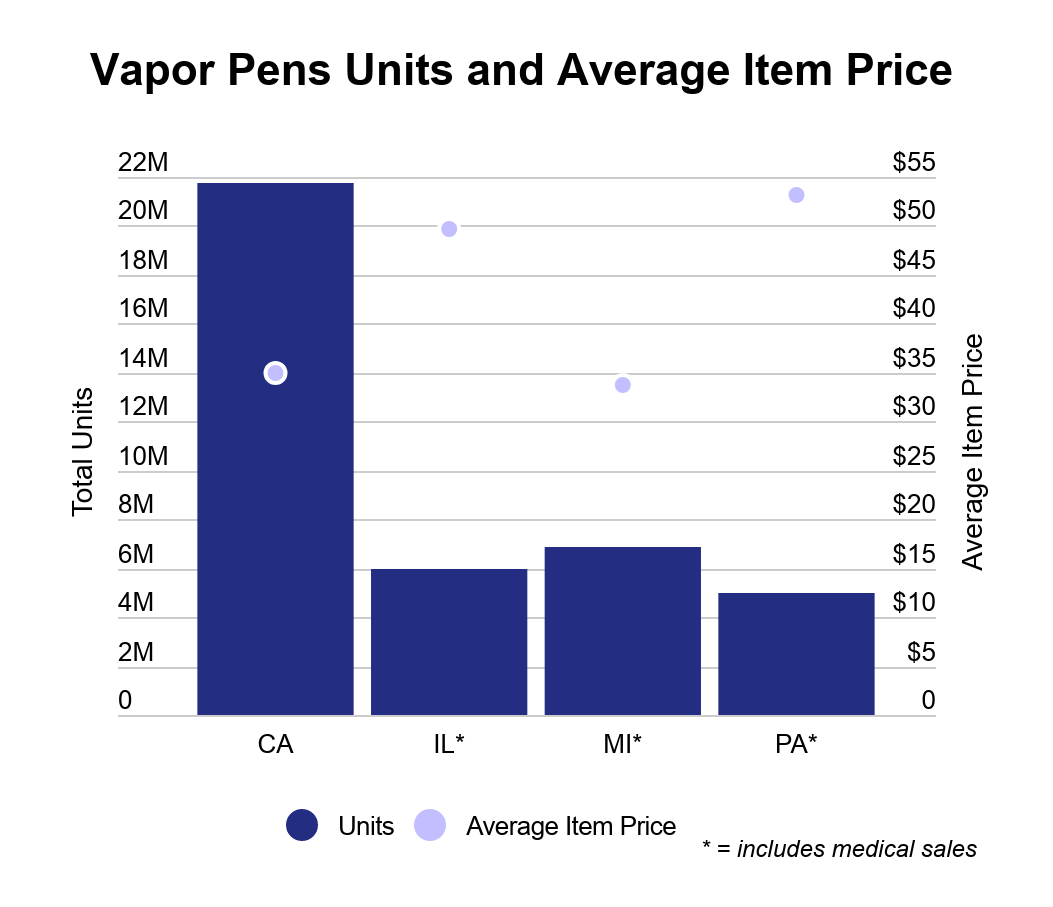 Illinois cannabis market overview graph 6: Price of Vapor Pens in Illinois