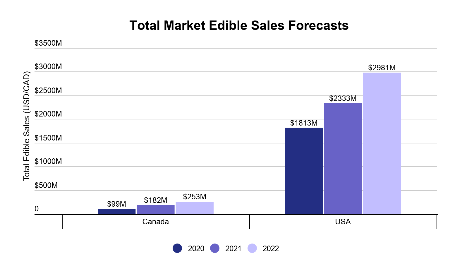 Cannabis edibles data & performance image 1: Future sales of cannabis edibles in the US and Canada
