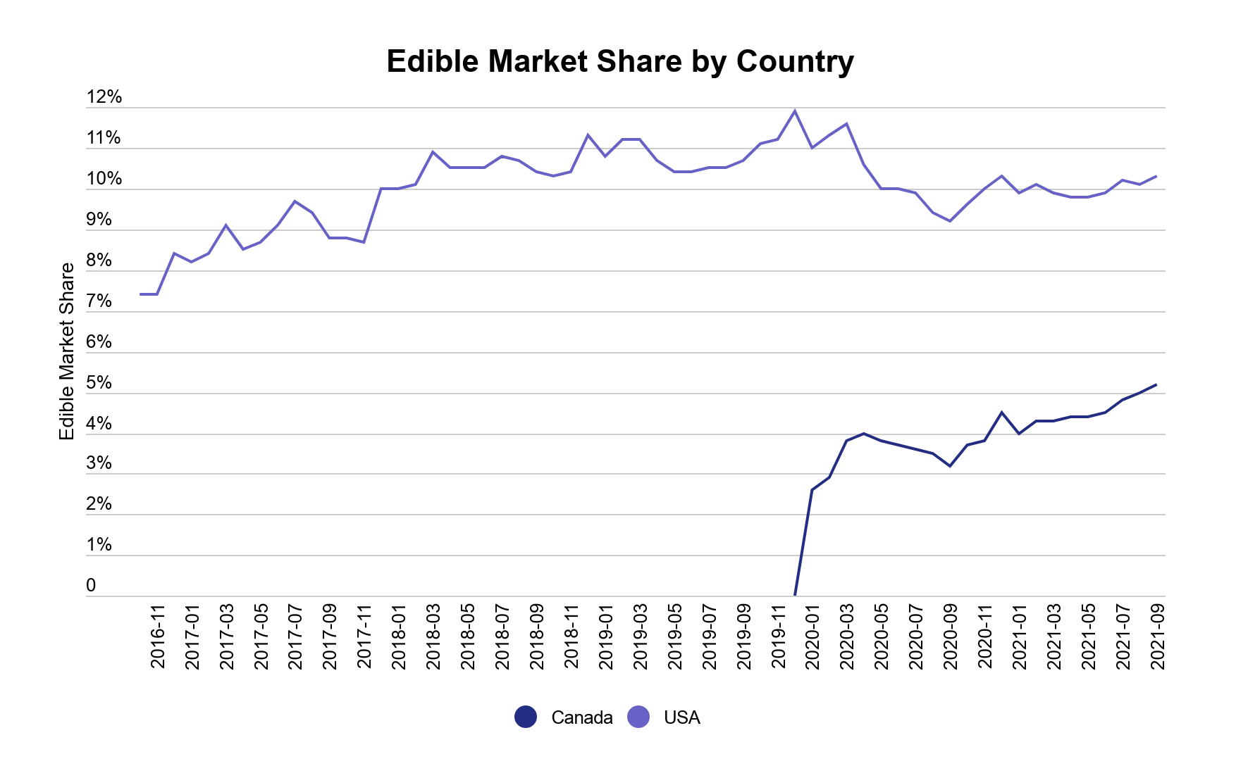 Cannabis edibles data & performance image 3: Cannabis edible market share trends in the US and Canada