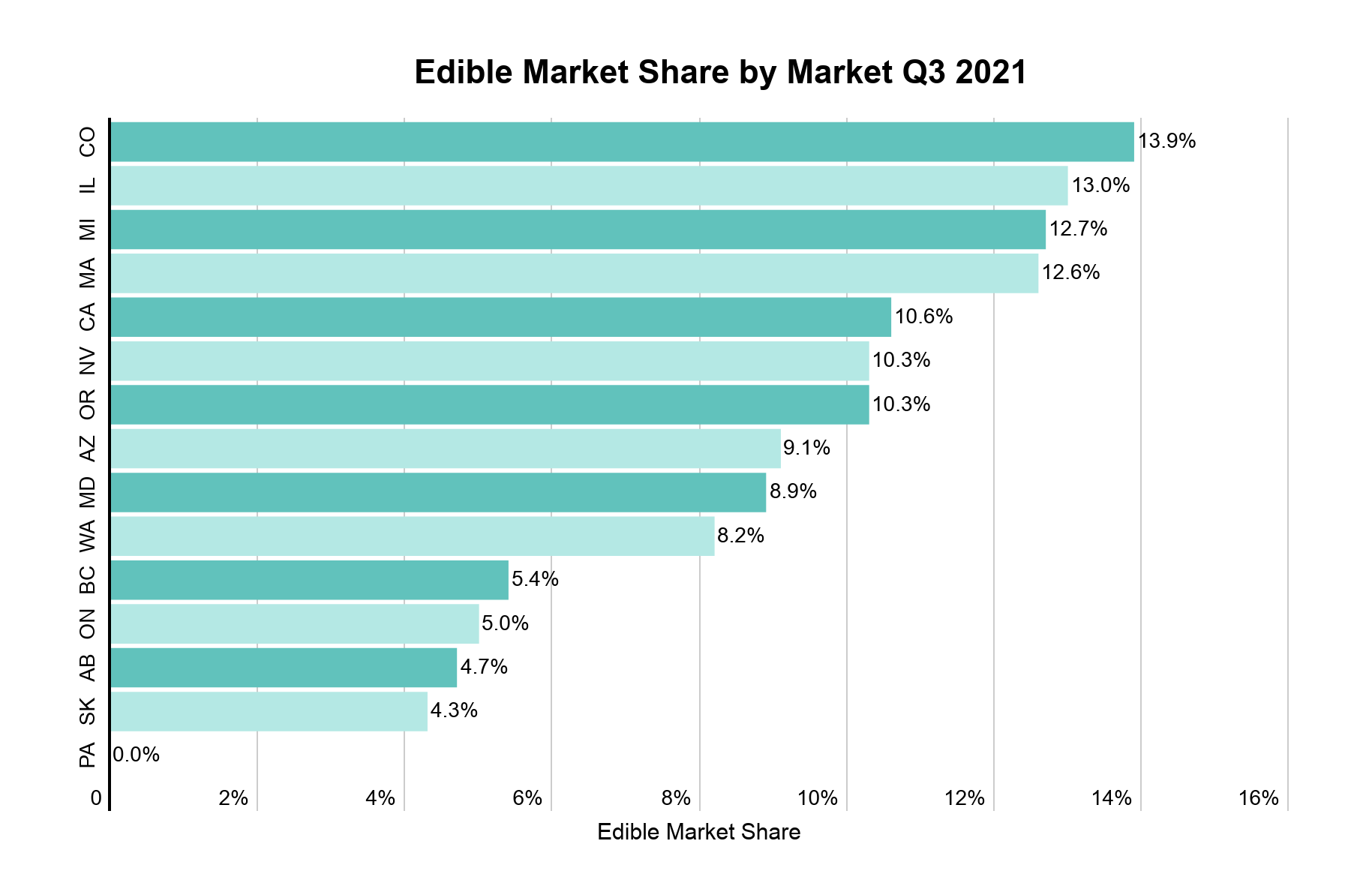 Cannabis edibles data & performance image 4: Cannabis edible sales in states and provinces