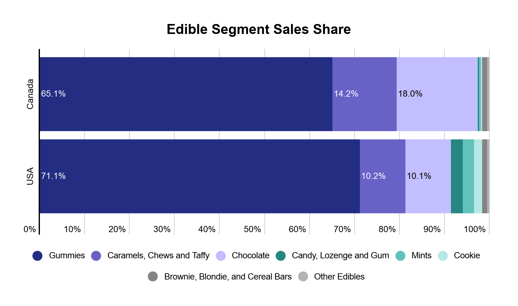 Cannabis edibles data & performance image 5: Cannabis edible segment sales in the US and Canada