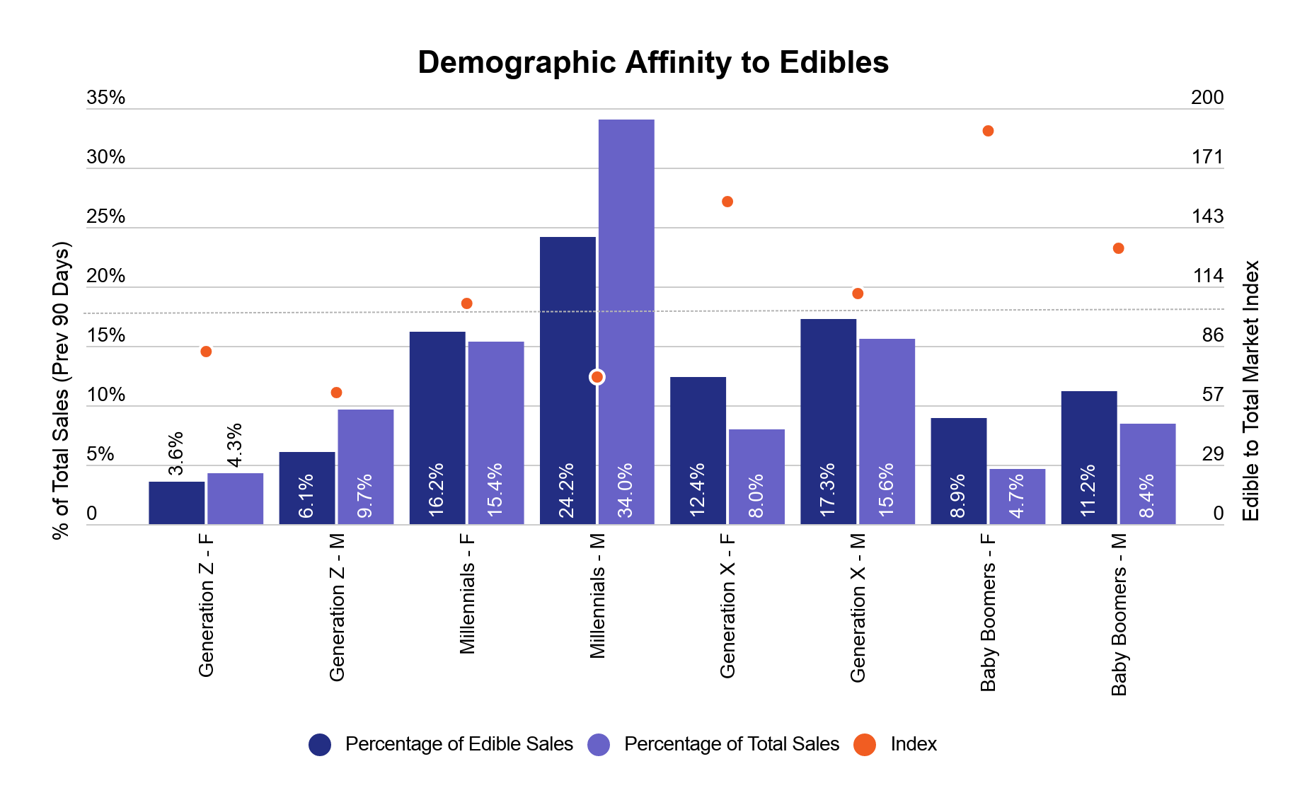 Cannabis edibles data & performance image 7: Consumer preferences of cannabis edibles in the US
