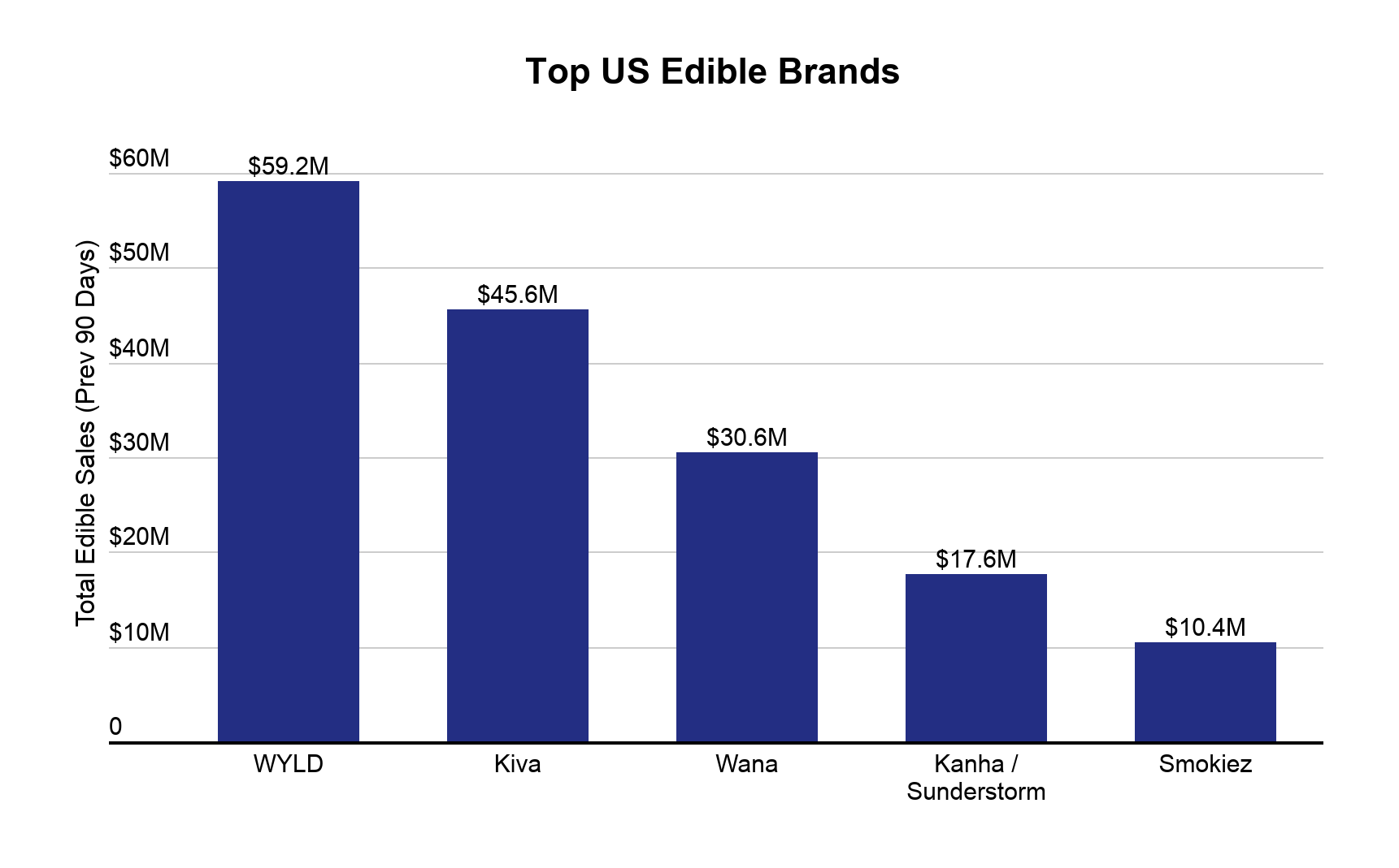 Cannabis edibles data & performance image 8: Top cannabis edible brands in the US
