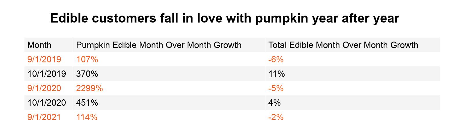 Cannabis edibles data & performance image 9: Pumpkin spice edible sales