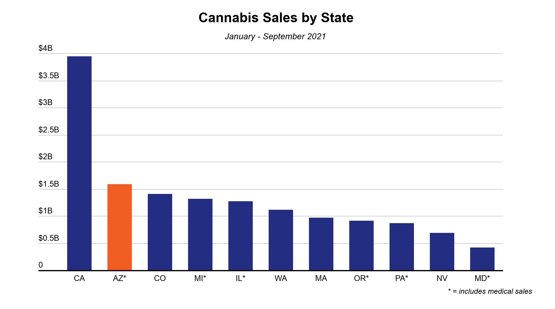 Arizona cannabis market report image 1: Total cannabis sales by US market