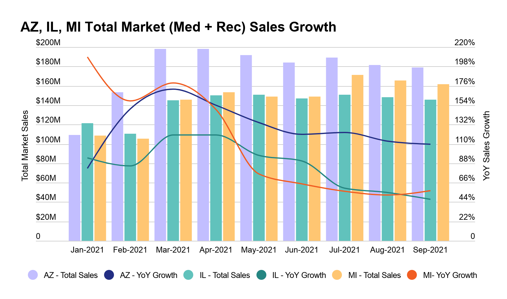 Arizona cannabis market report image 2: Medical and recreational cannabis sales growth in Arizona, Illinois and Michigan