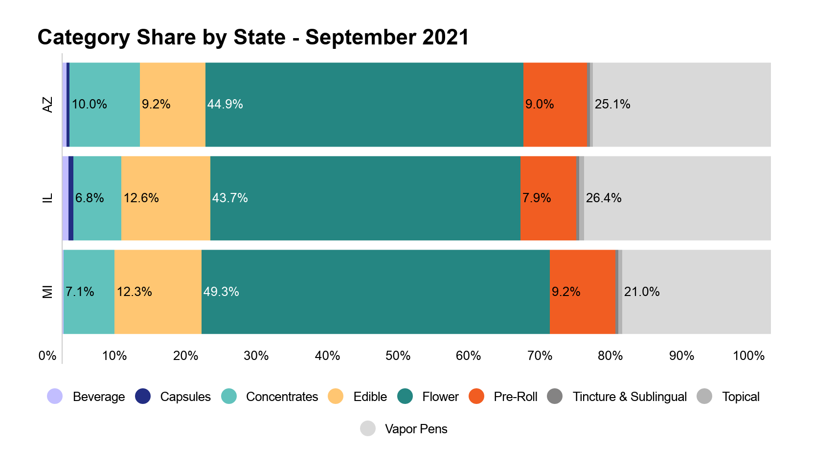 Arizona cannabis market report image 3: Cannabis category sales share by state
