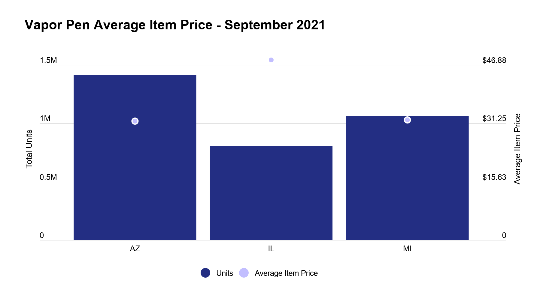 Arizona cannabis market report image 6: Price of cannabis Vapor Pens in Arizona