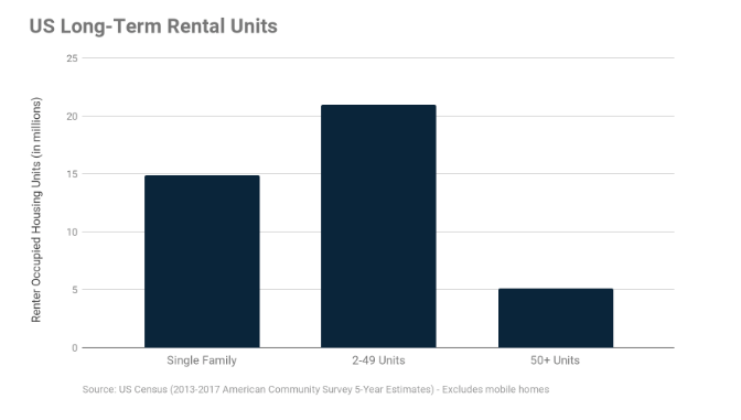 Small Residential Offers Tremendous Investment Opportunities