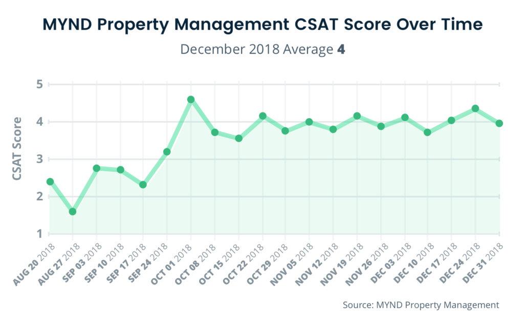 Mynd Management CSAT Score Over Time