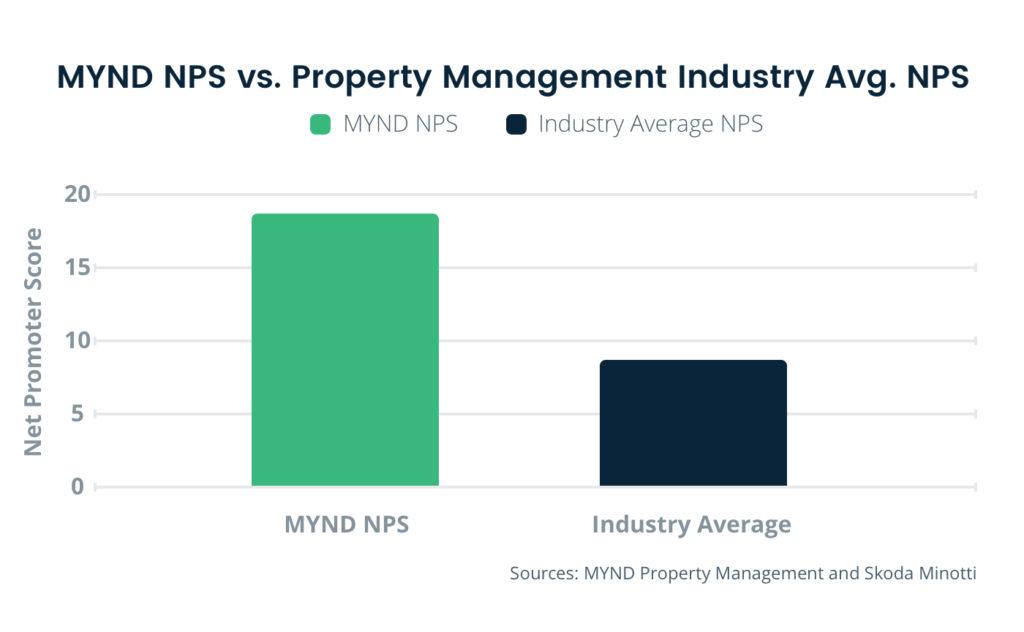 Mynd NPS vs Property Management Industry Average NPS